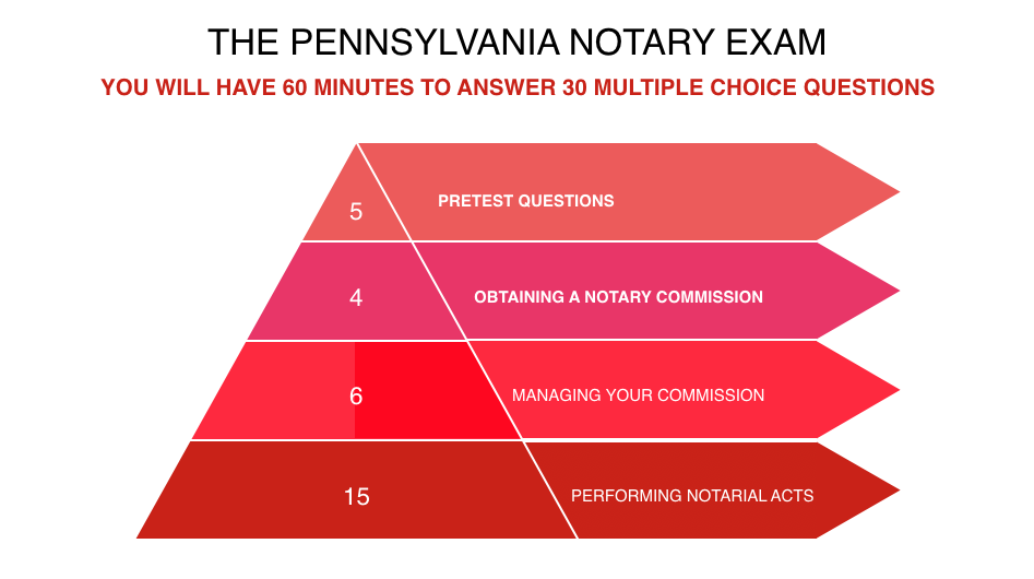 What you should know about the new pa notary public law the pa notary when you complete the exam you will not know the number of correct or incorrect questions that you answered the test results are calculated using a scaled publicscrutiny Image collections